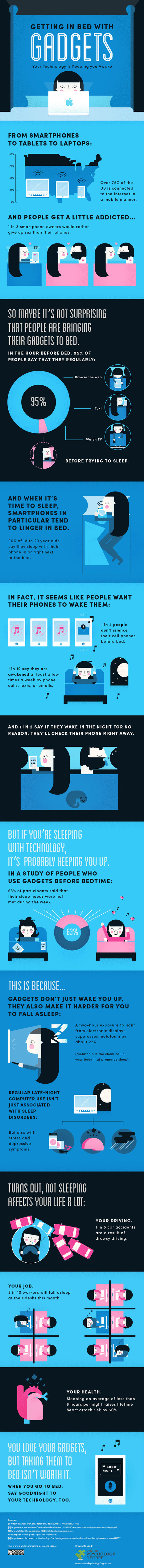 Getting in Bed with Gadgets - The psychology behind why we feel so addicted to our gadgets | ten Hagen on Social Media | Scoop.it