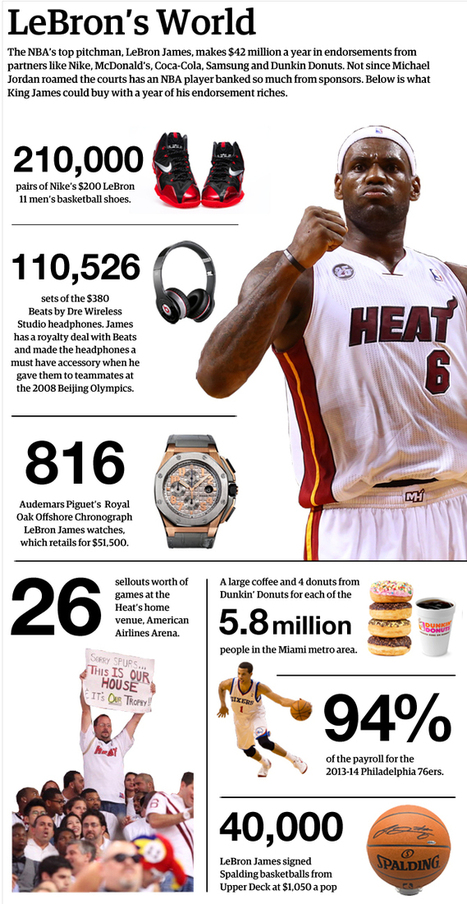 LeBron James' Endorsements Breakdown: By The Numbers | Ad Vitam Basketball | Scoop.it