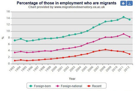 Labour's jobs for foreigners | ESRC press coverage | Scoop.it