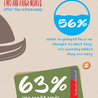 What's The Cost Of Vacation [Infographics]