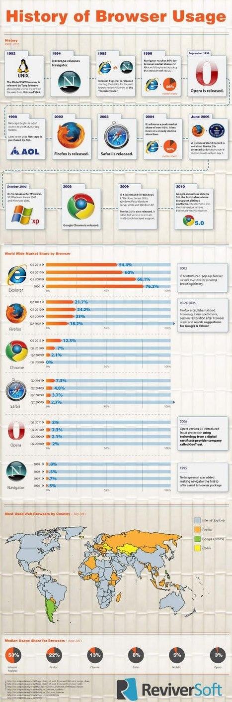 Los navegadores web más usados a lo largo de la historia [Infografía] | La biblioteca de Alejandría está en la Red | Scoop.it