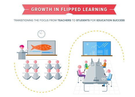Awesome New Flipped Learning Graphic | 21st Cen... | 21st Century Learners | Scoop.it