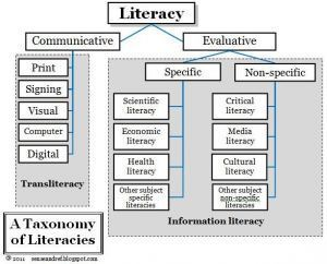 21st-Century Learning – Libraries and Transliteracy | Civica Library ... | InformationFluencyTransliteracyResearchTools | Scoop.it