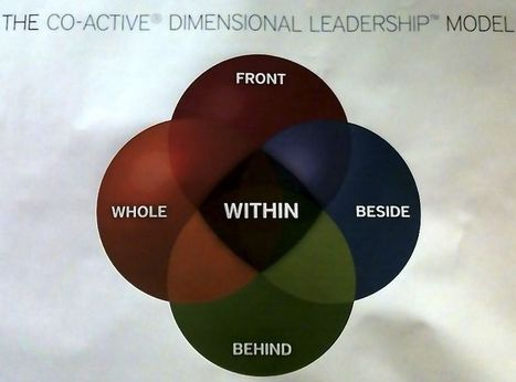 A New Leadership Model That's Surprisingly Useful | Coaching Leaders | Scoop.it