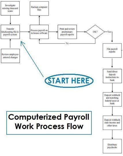 Process Flowchart - Draw Process Flow Diagrams by Starting with Process Mapping Software