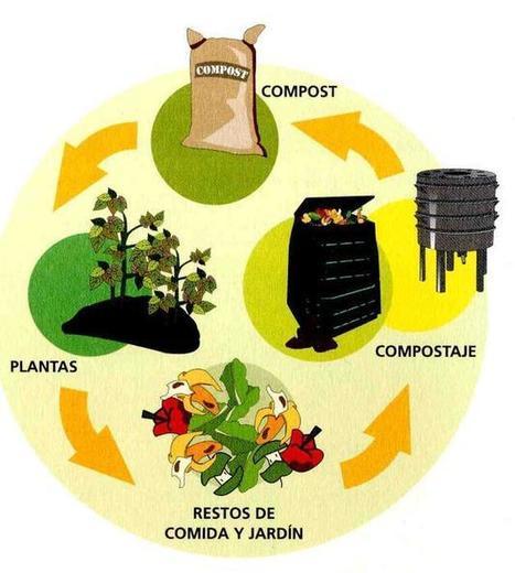 ¿ Como hacer compost? | Espacio Sustentable | Permacultura y autosuficiencia | Scoop.it