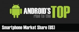 Infographic: Android's rise to the top | Mobile Marketing Strategy and beyond | Scoop.it
