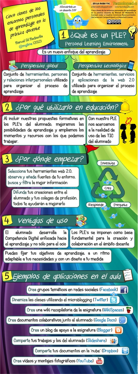 5 claves de los entornos personales de aprendizaje (PLE) en la práctica docente | Educando nas TIC | Scoop.it
