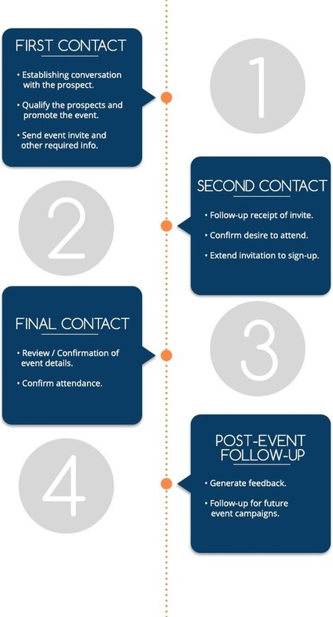 Process • Singapore Event Telemarketing   Telemarketing and it's benefits   Scoop.it