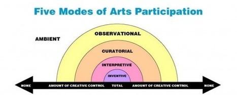 CultureFuture: PRAGMATICS: A Few Notes on Transmedia | Transmedia producing | Scoop.it