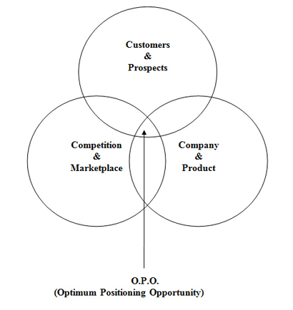 Every Company Has An O.P.O. What Is Yours? | IMC Milsetone-2 | Scoop.it