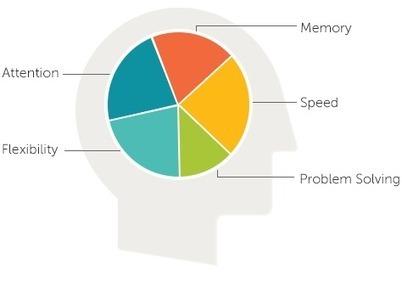 Lumosity - Brain Games & Brain Training - Lumosity | Metaphors & the Power of Language | Scoop.it