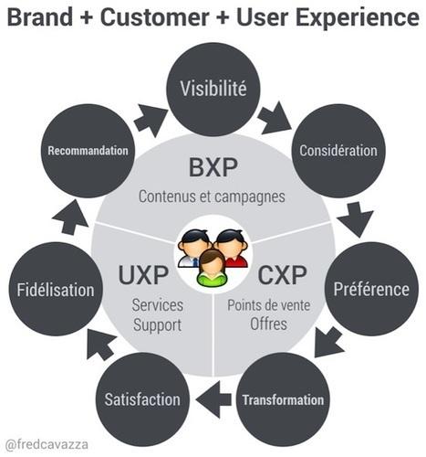 La donnée au coeur de l'expérience client - FredCavazza.net | Stratégie Digitale et entreprises | Scoop.it