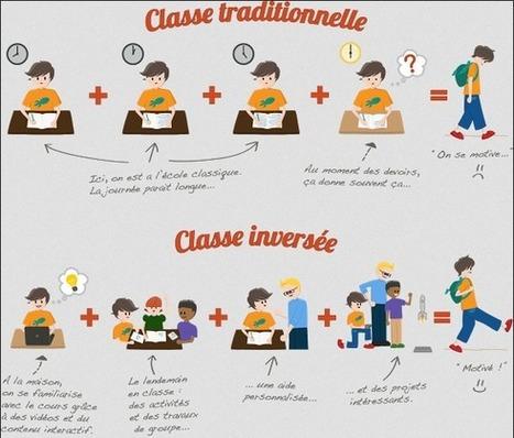 La classe inversée | Culture numérique à l'école | Scoop.it