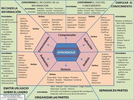 Taxonomía de Bloom – Esquema para Redactar Competencias   Infografía   Blog de Gesvin   Formación Digital   Scoop.it