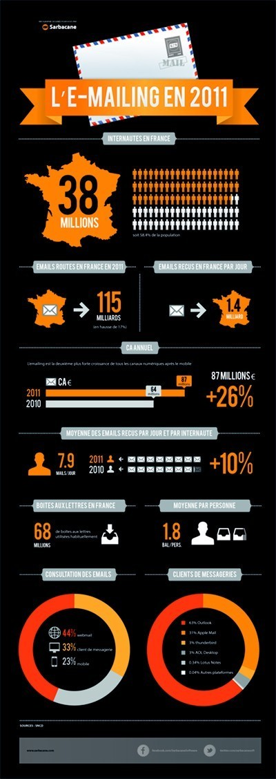 eMarketing | Les infographies ! | Scoop.it