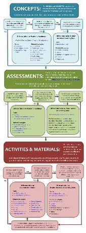 Differentiation (INFOhio - Pinterest Board) | Universal Design for Learning (UDL) and Differentiation. | Scoop.it