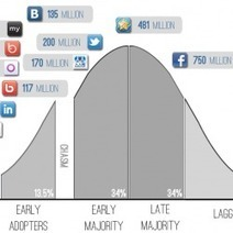 Moore's Chasm Applied To Social Nets - Graphic | Curation Revolution | Scoop.it