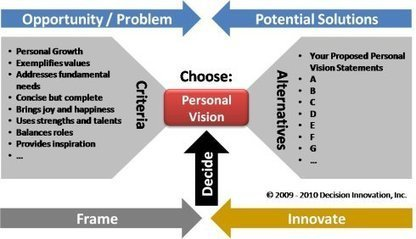 Personal Vision Statement   How to be Successful in Life   Scoop.it