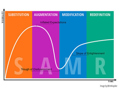 "That Time When SAMR Gets Us In To Trouble - Drape's Takes | Switch On - ""All things E-Learning"" 