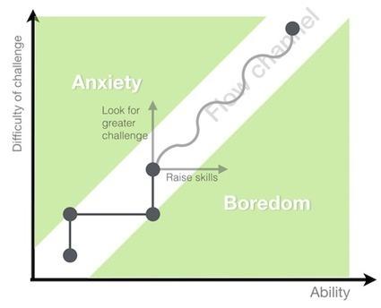 Beyond Usability: Designing With Persuasive Patterns – Smashing Magazine | Emotional Design | Scoop.it