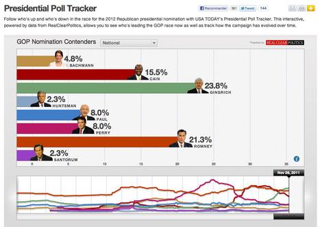 Etats-Unis : La course de chevaux présidentiels | USA Today | All about Data visualization | Scoop.it