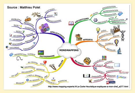 STRATÉGIE d'apprentissage: Comment élaborer une carte conceptuelle? | Machines Pensantes | Scoop.it