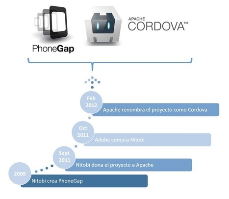 PhoneGap o Apache Cordova ¿qué diferencia hay? - campusMVP.es | Reflejos Tecnológicos | Scoop.it