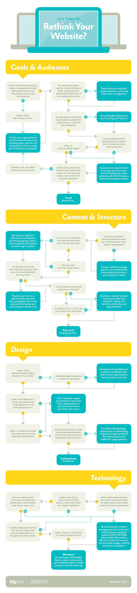 Is it Time to Rethink Your Website – infographic /@BerriePelser | WordPress Google SEO and Social Media | Scoop.it