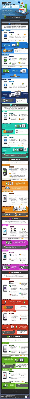 Social Media | Smart Phone & Tablets | Scoop.it