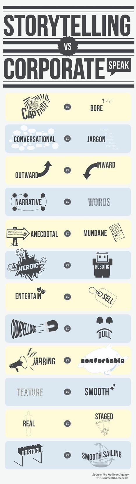 Storytelling Vs. Corporate Speak | Marketing&Advertising | Scoop.it