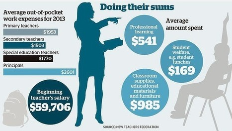 NSW teachers $2000 out of pocket on school resources - Sydney Morning Herald | Professional learning | Scoop.it