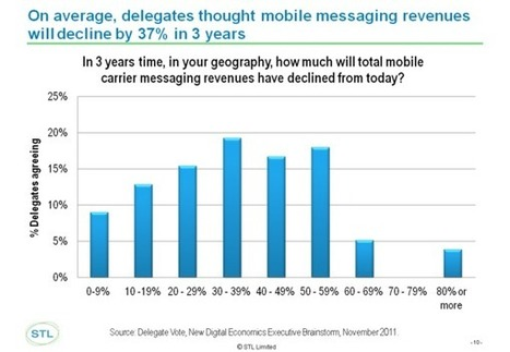Your Text is on Fire: OTT's to burn 40% SMS revenue by 2015 | Mobile Broadband | Scoop.it