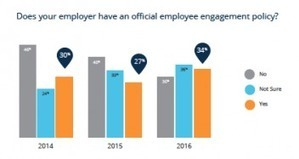 New Report: The Driving Forces of Employee Engagement | Leadership | Scoop.it