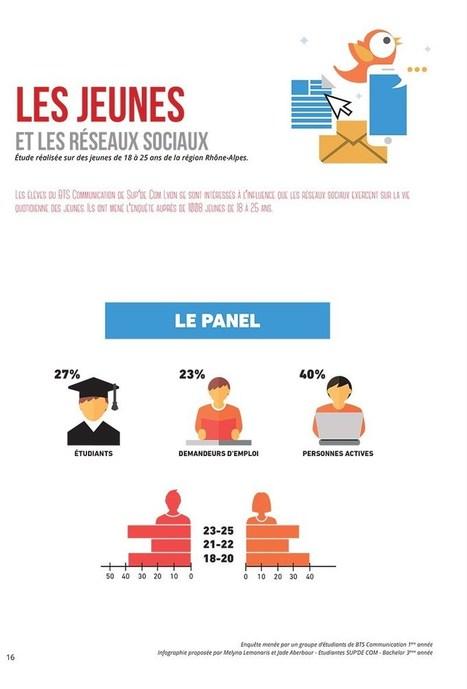 Infographie : les jeunes et les réseaux sociaux   Réseaux sociaux et Curation   Scoop.it