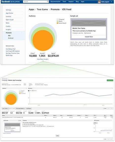 Facebook Mobile App Install Ads Tutorial | veille Social Media | Scoop.it