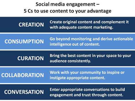 Social media engagement – 5 Cs to use content to your advantage | Beast of Traal | Brand & Content Curation | Scoop.it