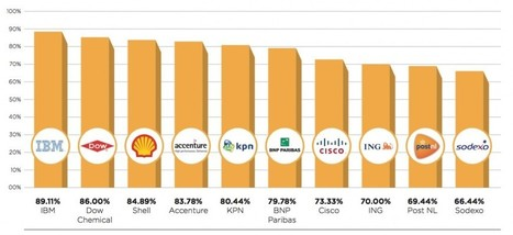 IBM Scores the Highest on the Workplace Pride Global Benchmark | Cloud News of the day | Scoop.it