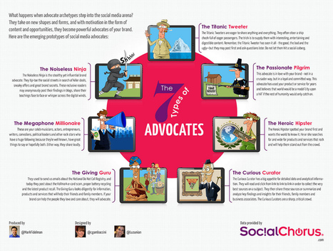 7 Types of Brand Advocates And What You Need To Know - Business 2 Community | SocialVoice | Scoop.it