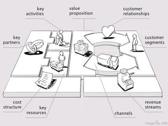 Step Away From the Business Plan   CustDev: Customer Development, Startups, Metrics, Business Models   Scoop.it