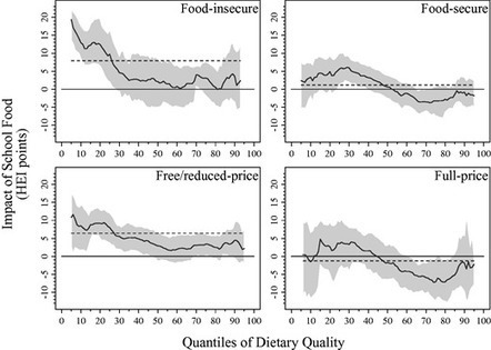 Do School Food Programs Improve Child Dietary Quality? - Smith (2016) - AJAE  | Food Policy | Scoop.it