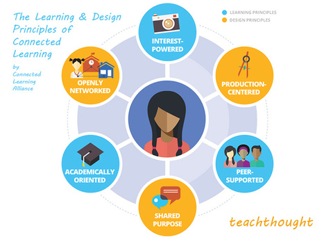 6 Design Principles Of Connected Learning | The World of Online Learning | Scoop.it