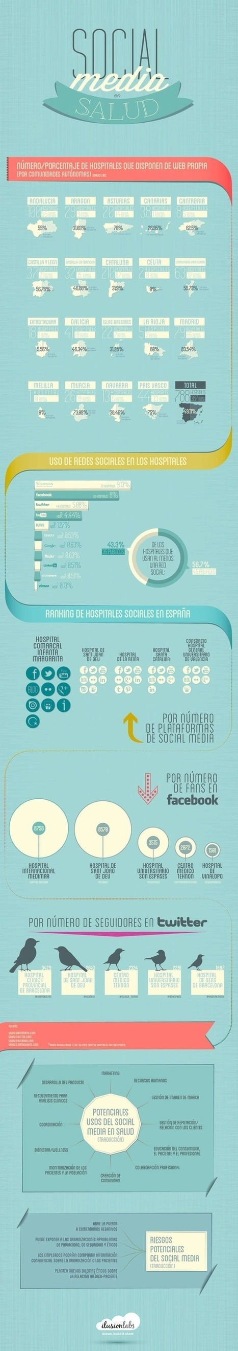 Infografía: Salud y Social Media en Hospitales. España. Vía Hospital Digital | eSalud Social Media | Scoop.it