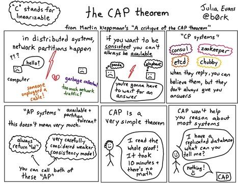 """A Critique of the CAP Theorem"" - Julia Evans | Software craftmanship, Systems & Agile | Scoop.it"