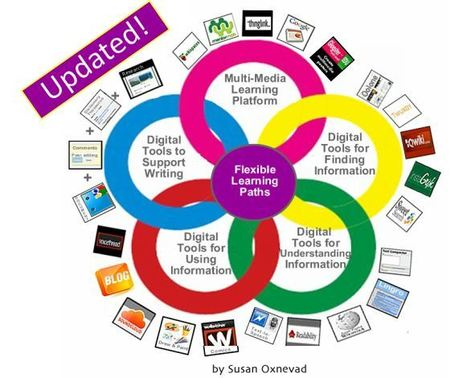 Cool Tools for 21st Century Learners: An Updated Digital Differentiation Model | School Libraries Evolve | Scoop.it