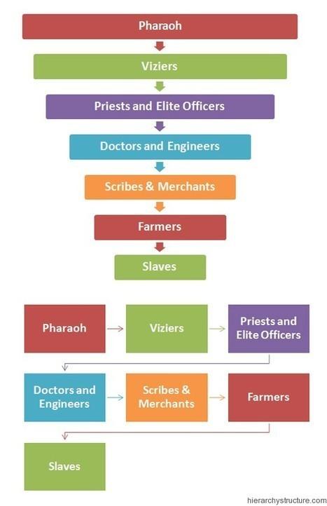 Hierarchy Pyramid Of Ancient Egypt Hierarchy