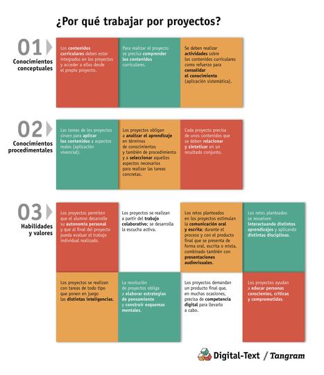 ¿Por qué trabajar por proyectos?   Digital-Text   EduTIC   Scoop.it