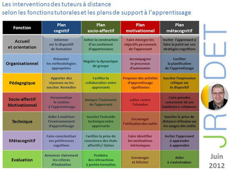 Des fonctions et des plans de support à l'apprentissage à investir par les tuteurs à distance. Par Jacques Rodet | ALN : Arpege Learning Network (Groupe ARPEGE) | Scoop.it