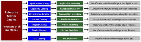 Better Knowledge Management via Enterprise Inventories | IF4IT | Social Business Digest by caro | Scoop.it