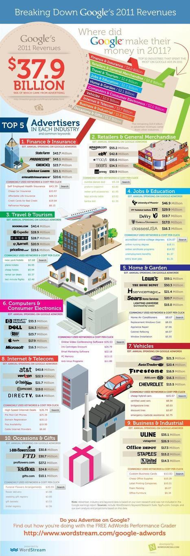 Googles Top5-Werbekunden nach Branchen (Infografik) | Webstandards | Scoop.it
